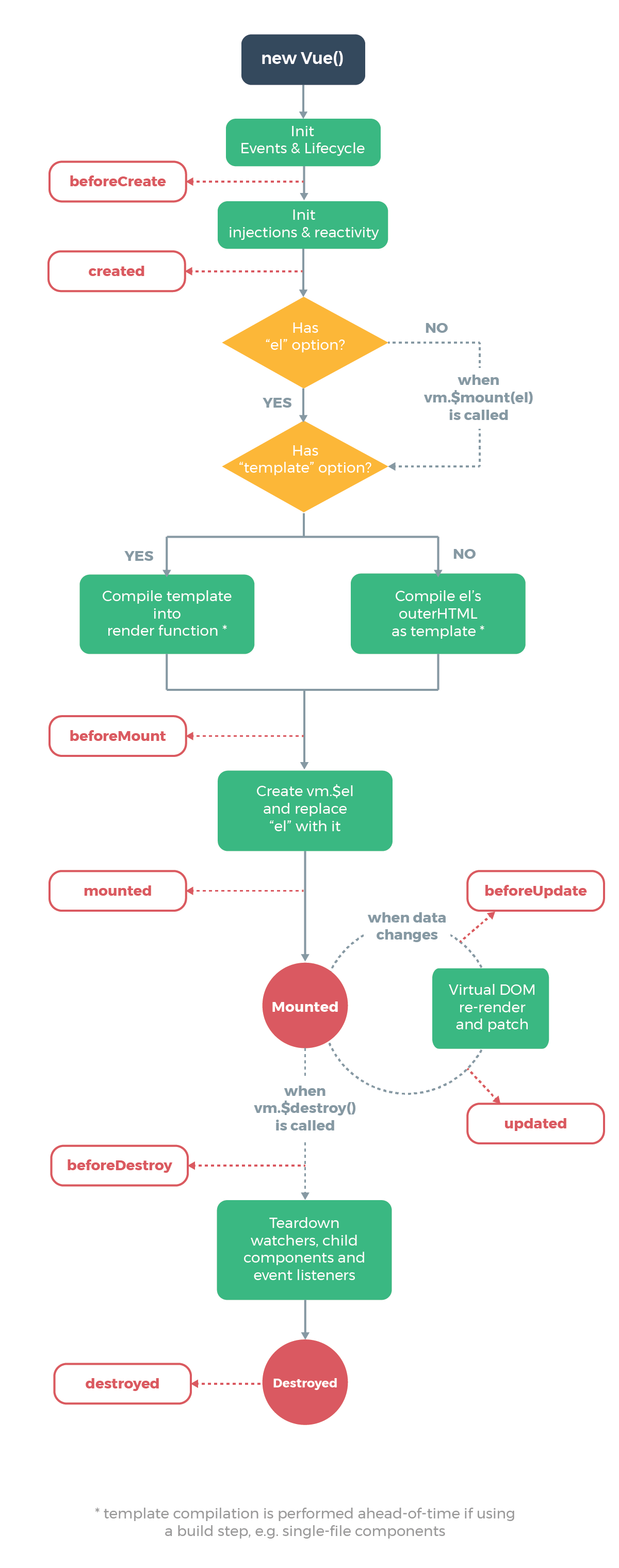 Vue Life Cycle